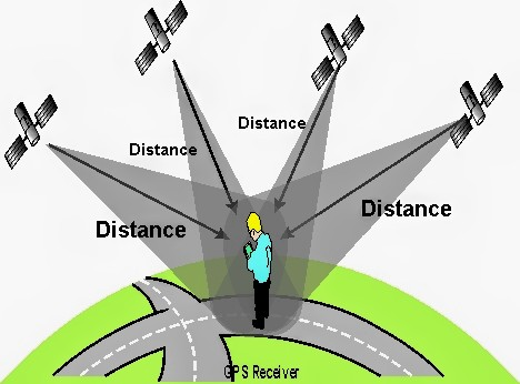 GPS Triangulation